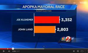Joe Kilsheimer Unseats Long-standing Apopka Mayor John Land in Historic Election