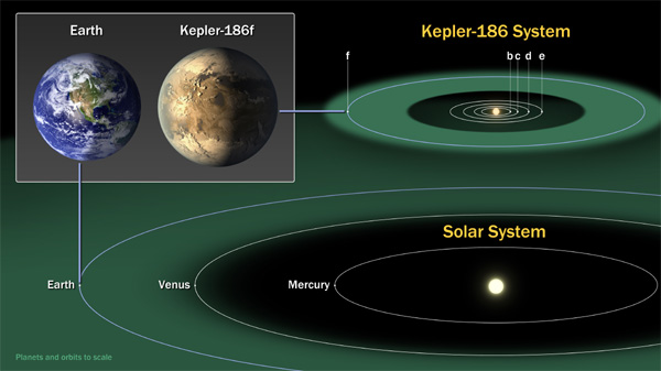 Kepler-186f: First Earth-Size Planet In The 'Habitable ...