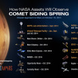 "<!-- AddThis Sharing Buttons above -->                 <div class=""addthis_toolbox addthis_default_style "" addthis:url='http://newstaar.com/nasas-comet-siding-spring-mars-fly-by-video-describes-agencys-plan-to-cover-celestial-event/3511256/'   >                     <a class=""addthis_button_facebook_like"" fb:like:layout=""button_count""></a>                     <a class=""addthis_button_tweet""></a>                     <a class=""addthis_button_pinterest_pinit""></a>                     <a class=""addthis_counter addthis_pill_style""></a>                 </div>This Sunday, October 19th, a number of NASA probes and spacecraft, particularly those near Mars, will be used to record images and data as comet Siding Spring (C/2013 A1) as it make an incredibly close fly-by of the Red planet. As the NASA video about […]<!-- AddThis Sharing Buttons below -->                 <div class=""addthis_toolbox addthis_default_style addthis_32x32_style"" addthis:url='http://newstaar.com/nasas-comet-siding-spring-mars-fly-by-video-describes-agencys-plan-to-cover-celestial-event/3511256/'  >                     <a class=""addthis_button_preferred_1""></a>                     <a class=""addthis_button_preferred_2""></a>                     <a class=""addthis_button_preferred_3""></a>                     <a class=""addthis_button_preferred_4""></a>                     <a class=""addthis_button_compact""></a>                     <a class=""addthis_counter addthis_bubble_style""></a>                 </div>"